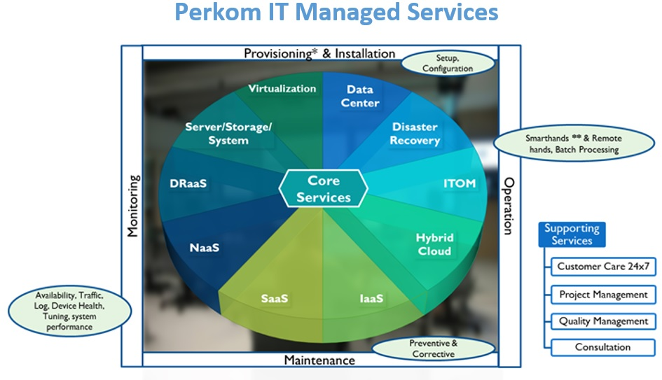 Perkom – Managed Services