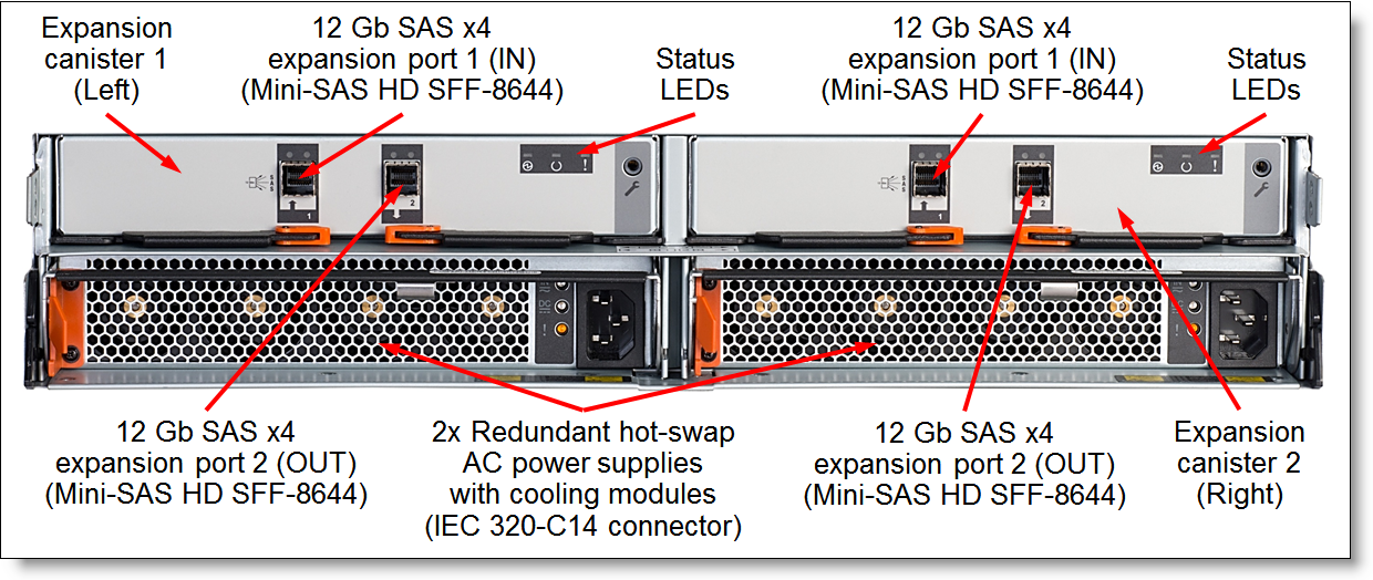 Figure 6. Rear view of the Lenovo Storage V3700 V2 Expansion Enclosure