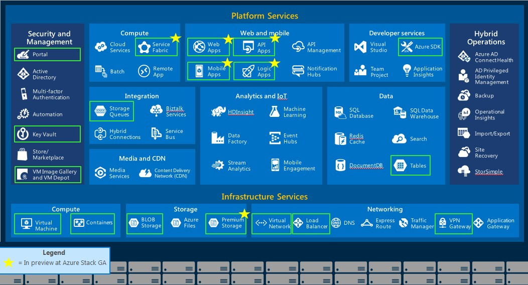 microsoft-azure-stack-services